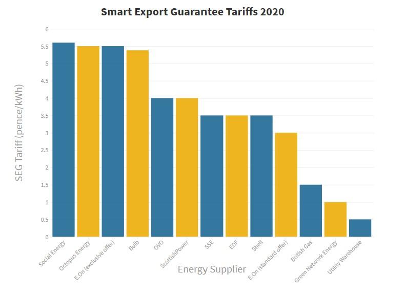 SEG energy supplier tariffs