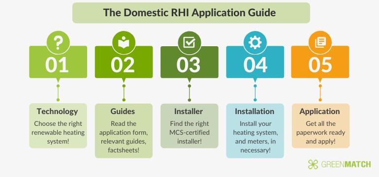 the domestic RHI application guide